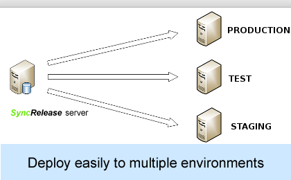 Deploy to multiple environment easily
